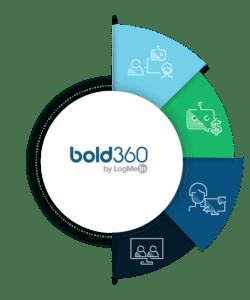 Best Bold360 BOTS